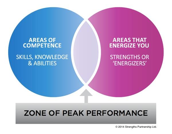 zone-of-peak-performance